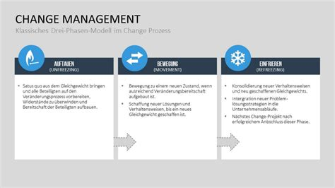 Change Management Archive | NEW FIRE