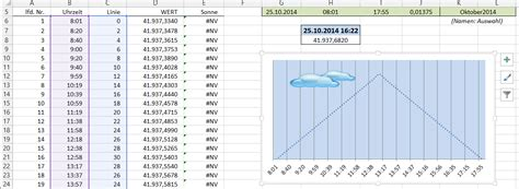 Here comes the sun: Excel-Diagramme kreativ eingesetzt