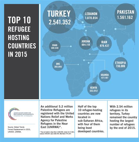Infographics | Refugees and Migrants