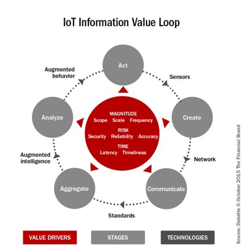 Internet of Things: Opportunity for Financial Services?