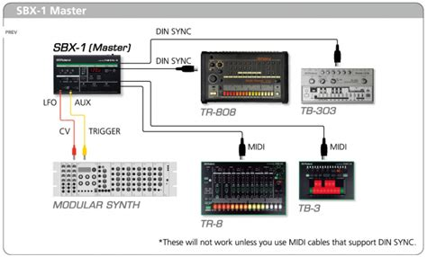 Roland SBX-1 Sync Box Lets You Connect All Your Gear
