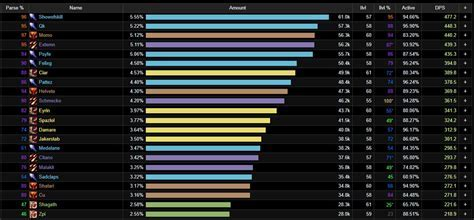 Wow tank dps ranking | view how wow tank specs currently