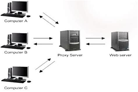 Proxy Server Definition - Its Uses , Working And Benefits